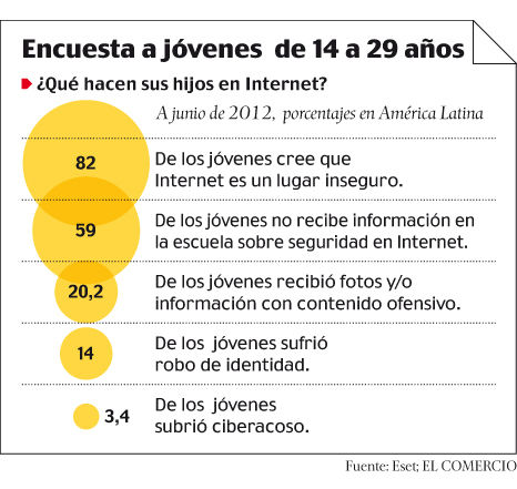 Sexting, Grooming y Cyberbullying, riesgos más comunes en Internet