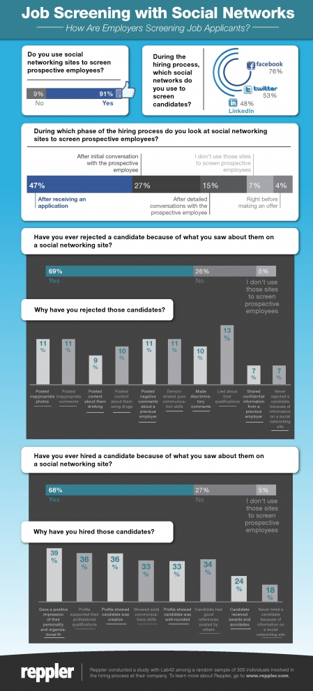 Estadística: Tu imagen en Redes Sociales es tu carta de presentación