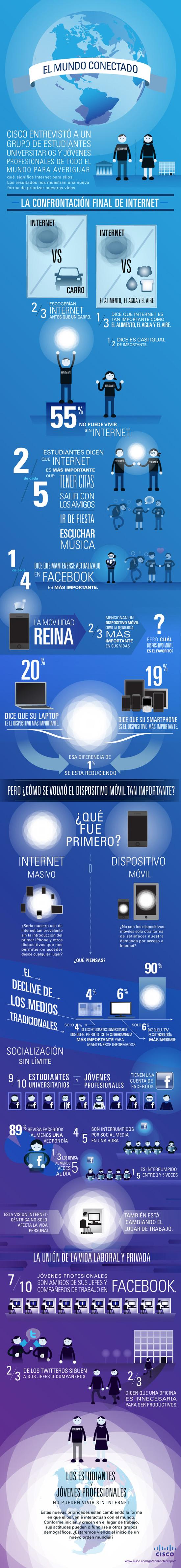 Infografía: Los jóvenes y el uso de Internet