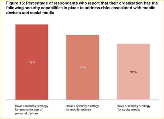 Celulares y Redes Sociales, principales riesgos de seguridad para las empresas