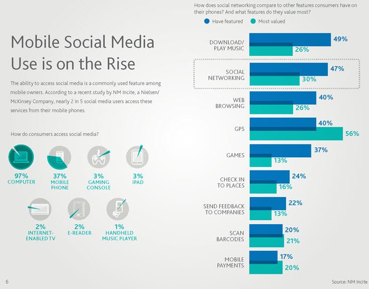 Amento del acceso a Redes Sociales a través de celularesc