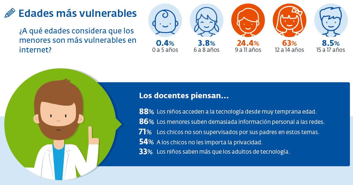 argentina-cibersegura_infografia_encuesta_docente-2016