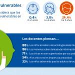 El 64% de los docentes en Argentina vivió casos de ciberbullying en su escuela